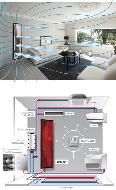 Radiateur ventilé Cinier