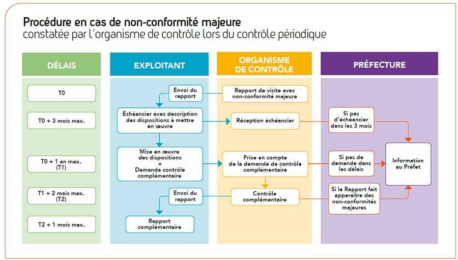 ICPE réglementation