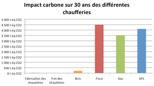 Impact carbone sur 30 ans des différentes chaufferies