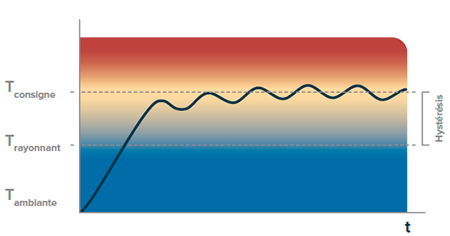 Inertie thermique RadianT365