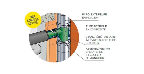 conduit inox 3CE thermo-d