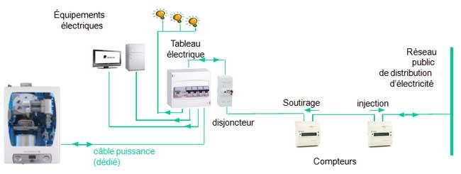 Installation type d'un éco-générateur