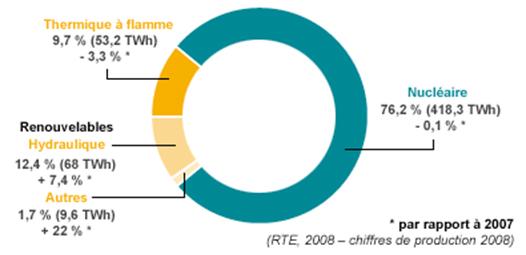 Composition du mix énergétique français pour la production d'électricité