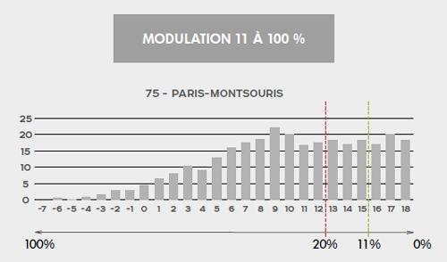 Modulation chaudière IX-M