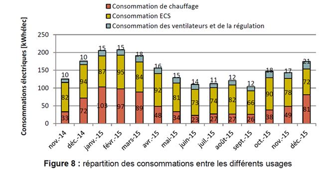 ECS consommation électrique chauffage