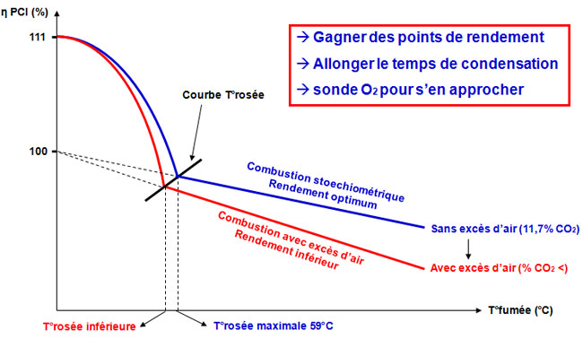 Optimisation de la condensation