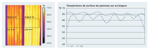 performance basse consommation carboline