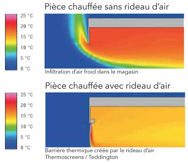 Rideaux d'air thermodynamique