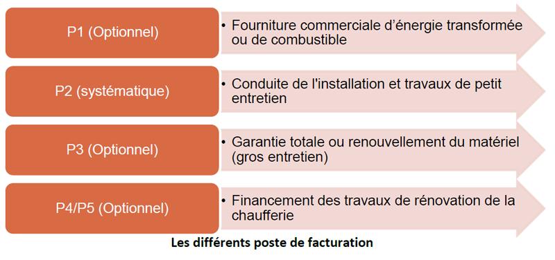 facturation contrats copropriété Cegibat