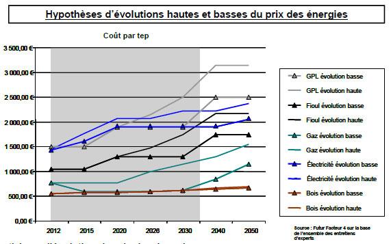 Graph 1 : Hypothèses d'évolution du prix des énergies