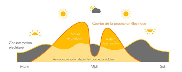 Besoins production photovoltaïque