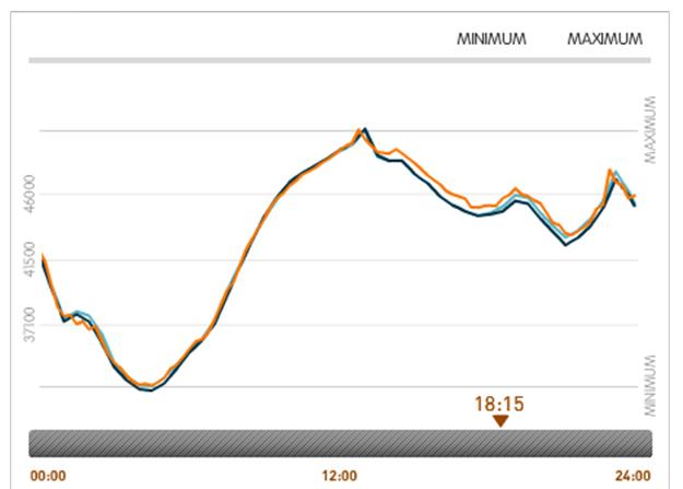 Profil de la consommation d'électricité