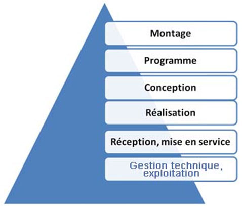 pyramide commissionnement