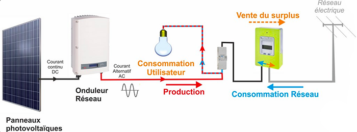 raccordement réseau autoconsommation