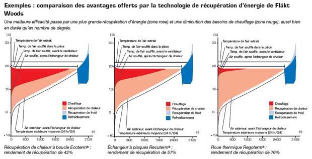 Récupération énergie scolaire