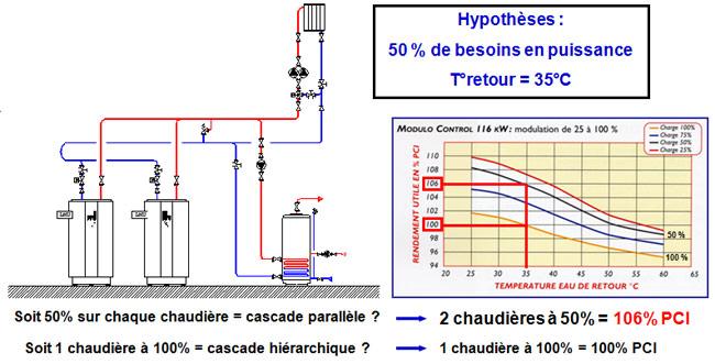régulation des chaudières en cascade parallèle