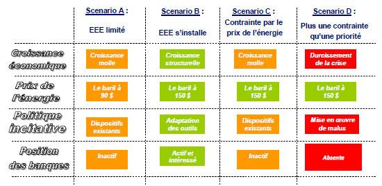 Tableau 1 : Scenarii phase 1, 2010