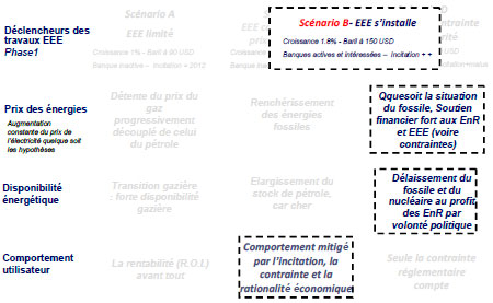 Schéma 4 : phase 2 – scénario idéal