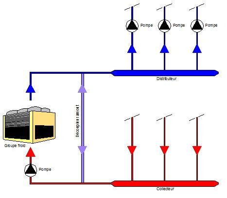 Schéma de principe d'une installation avec distributeur-collecteur passif