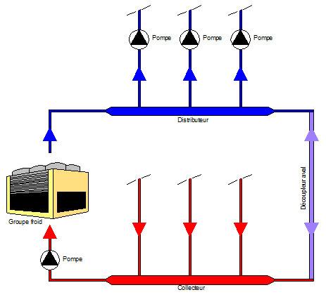 Schéma de principe d'une installation avec distributeur-collecteur actif