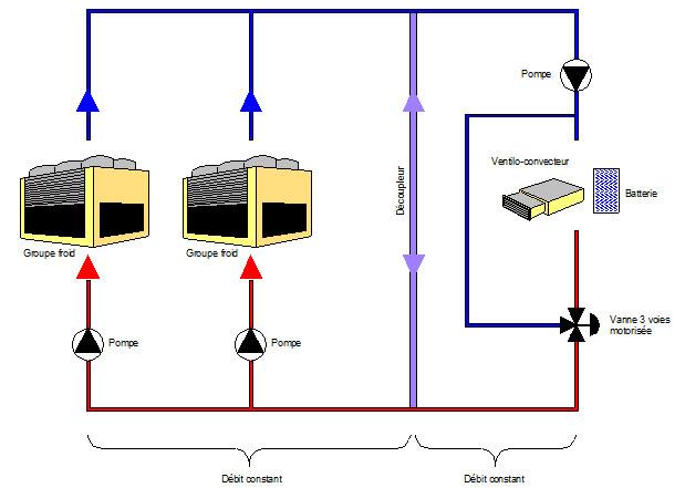 Schéma de principe d'une installation courante d'eau glacée