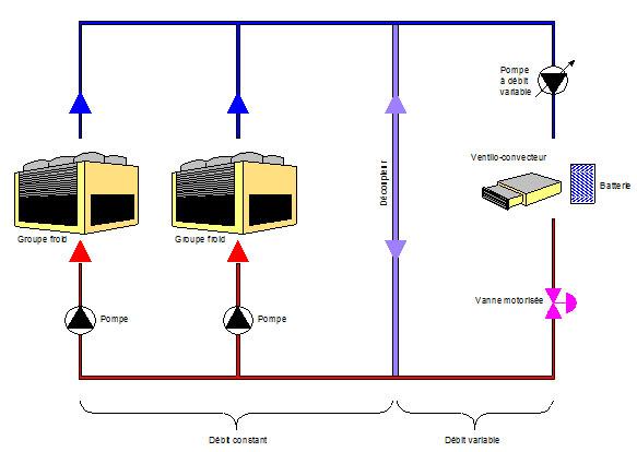 Schéma de principe d'une installation d'eau glacée optimisée