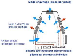 schéma mode chauffage