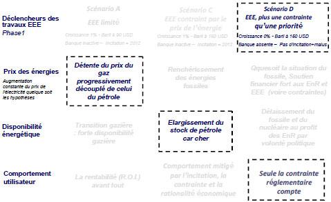 Schéma 3 : Phase 2 – scénario 3