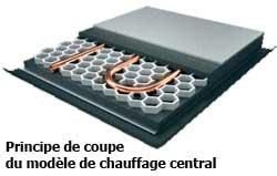 modèle chauffage central