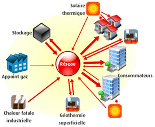 smart grid thermique CEREMA