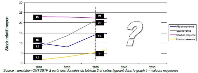 Graph 2 : croisement des données du tableau 2 avec celles du graph 1