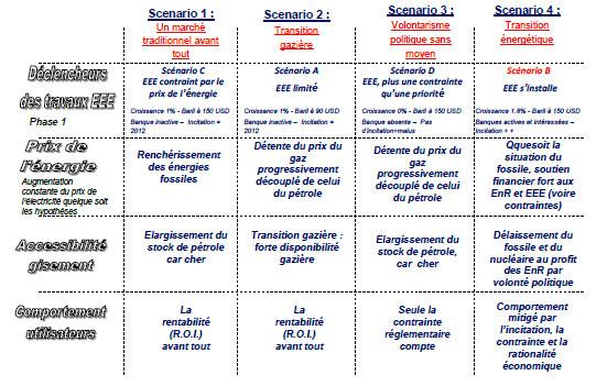 Tableau 3 : Synthèse des scénarii de la phase 2