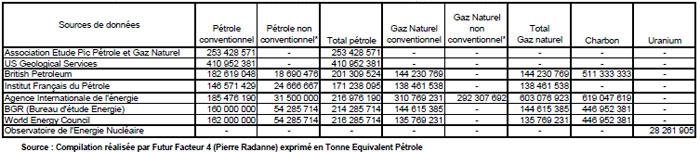 Tableau 2 : Synthèse des stocks disponibles en 2011