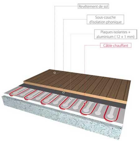 Solution sèche de chauffage pour revêtement bois