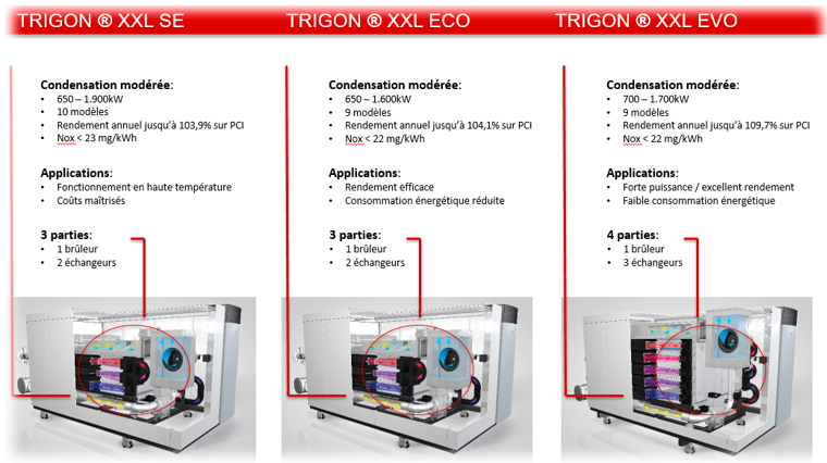 gamme chaudières TRIGON® XL