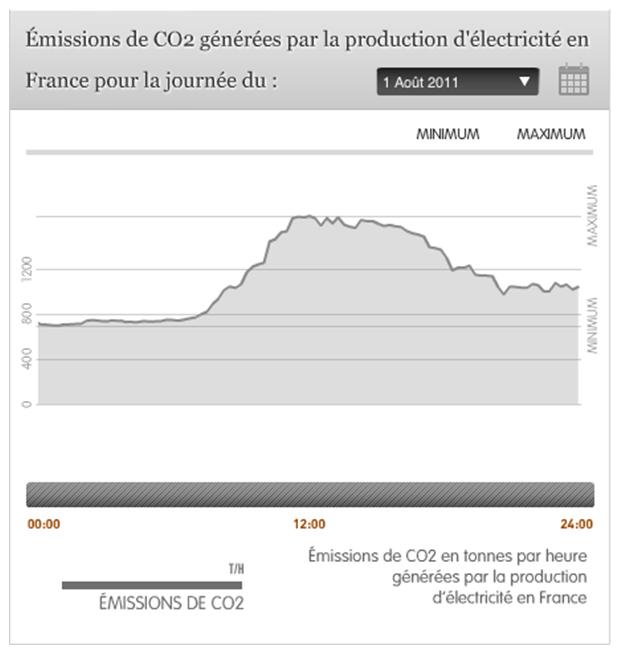 Variation du contenu carbone de l'électricité