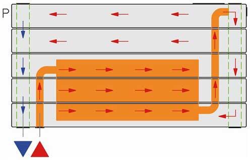 ventilo radiateur circulation