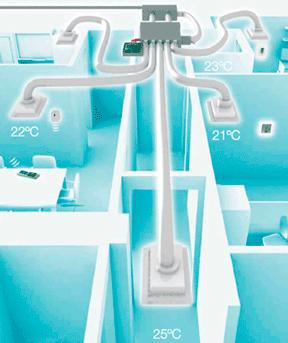 Zoning température adéquate bureaux