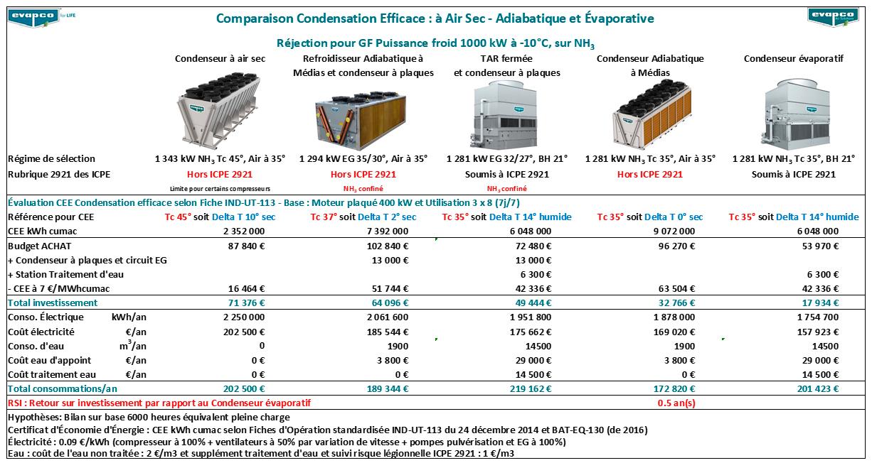 Comparaison des systèmes de refroidissement