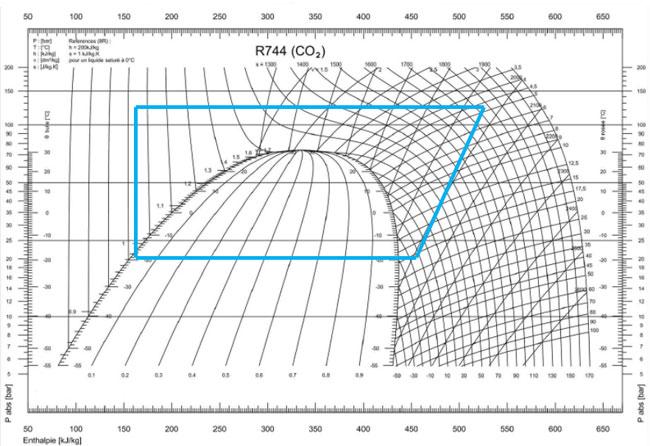Diagramme de Mollier CO2