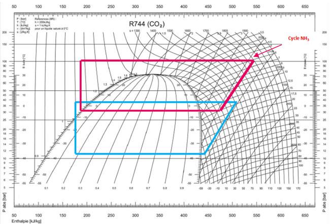Diagramme de Mollier cascade