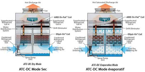 ATC DC hybride fonctionnement