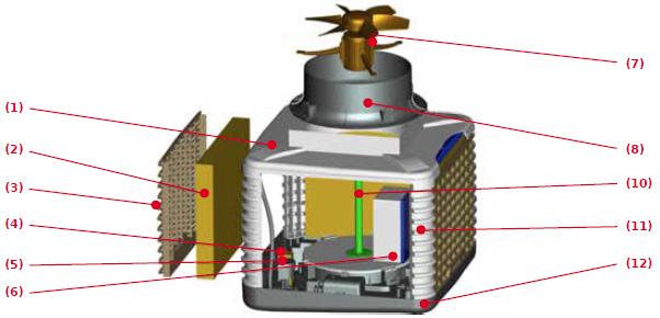 caissons de rafraîchissement d'air adiabatique ADIABOX