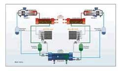 bi-générateur maximum