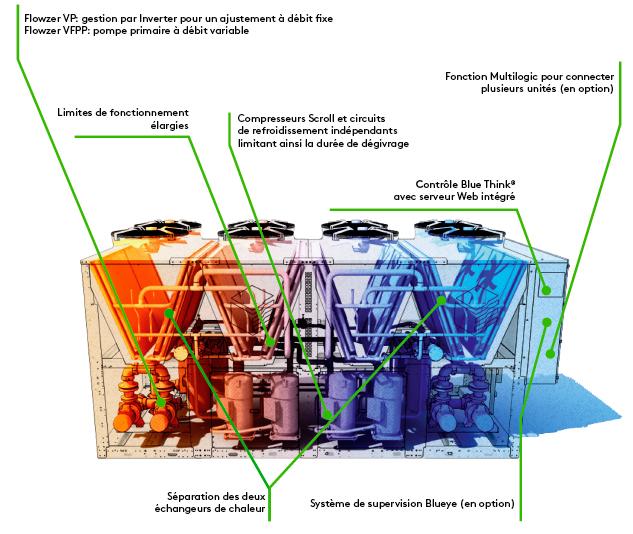 description unité modulaire polyvalente Omicron