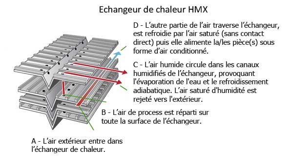 échangeur chaleur HMX