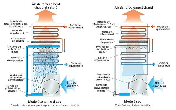 fonctionnement refroidisseurs hybrides