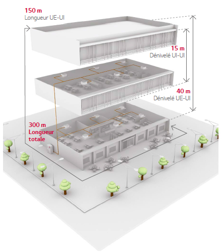 Schéma d'installation
