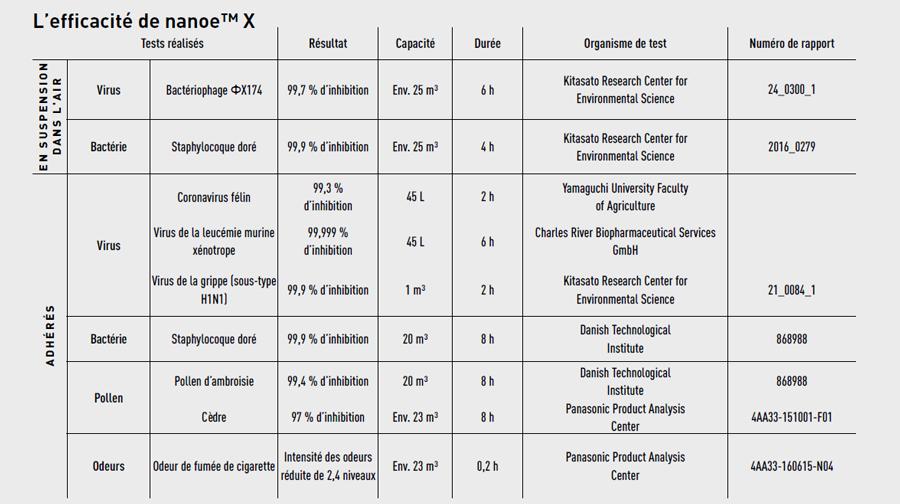 Efficacité nanoe X