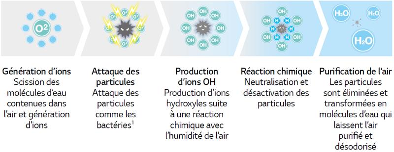 Ions Plasmaster